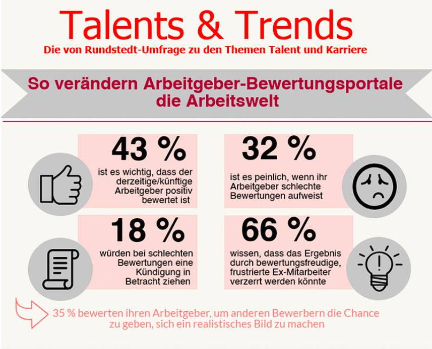 Veränderung der Arbeitgeberimage durch Bewertungsportale