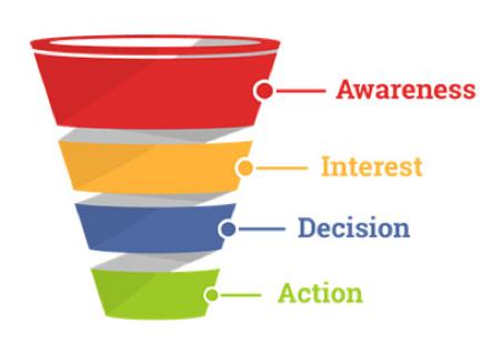 Marketing-Funnal anhand der AIDA Formel