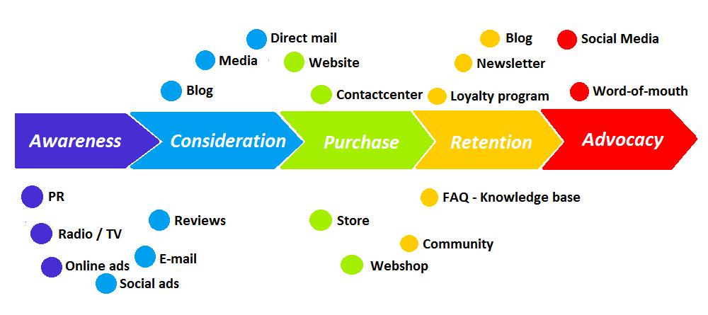 Customer Journey Touchpoints und Marketing Funnel Visualisierung