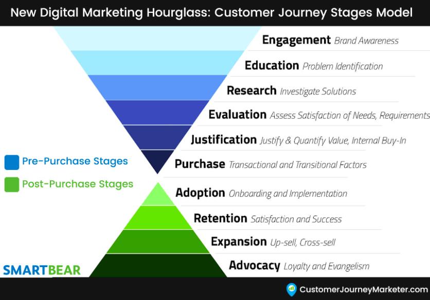Visualisierung Marketing Sanduhr